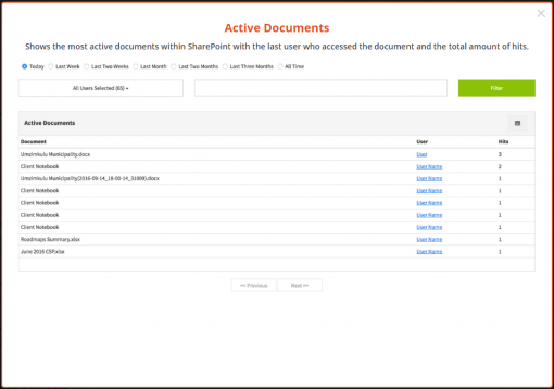 SharePoint Vitals SharePoint Analytics Active Documents