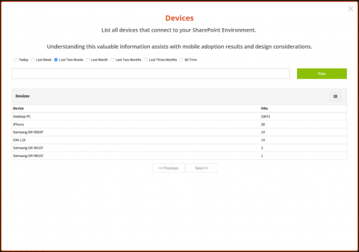 SharePoint Vitals SharePoint Analytics Devices