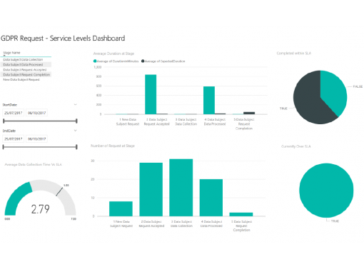 GDPR Compliance Solution - Reporting Dashboard - SLA Report