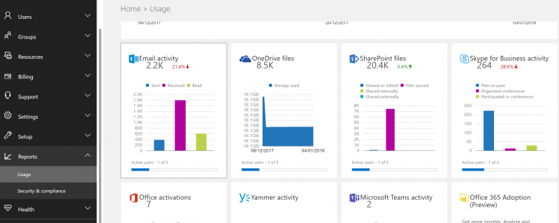 SharePoint Usage and Adoption - O365 Workload Usage